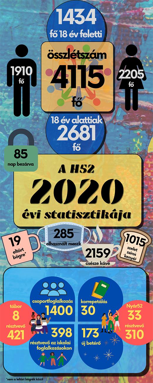 [Infografika: H52 2020.]